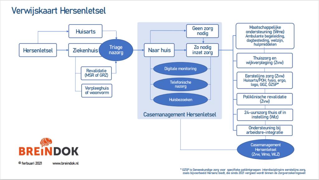 Verwijskaart Hersenletsel Breindok